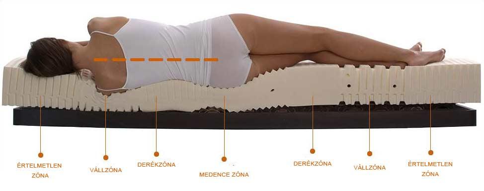 matrac 7 ergonómiai zóna kialakítással